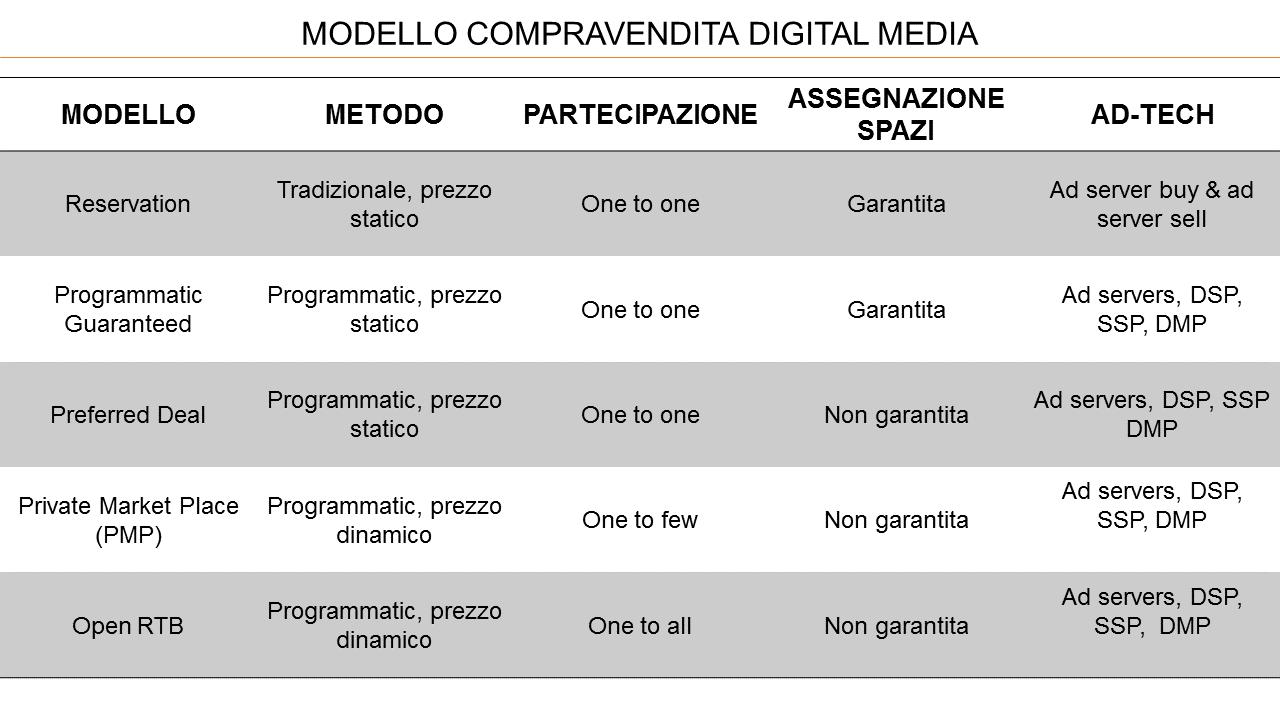 Schema negoziazione Riccardo Guggiola