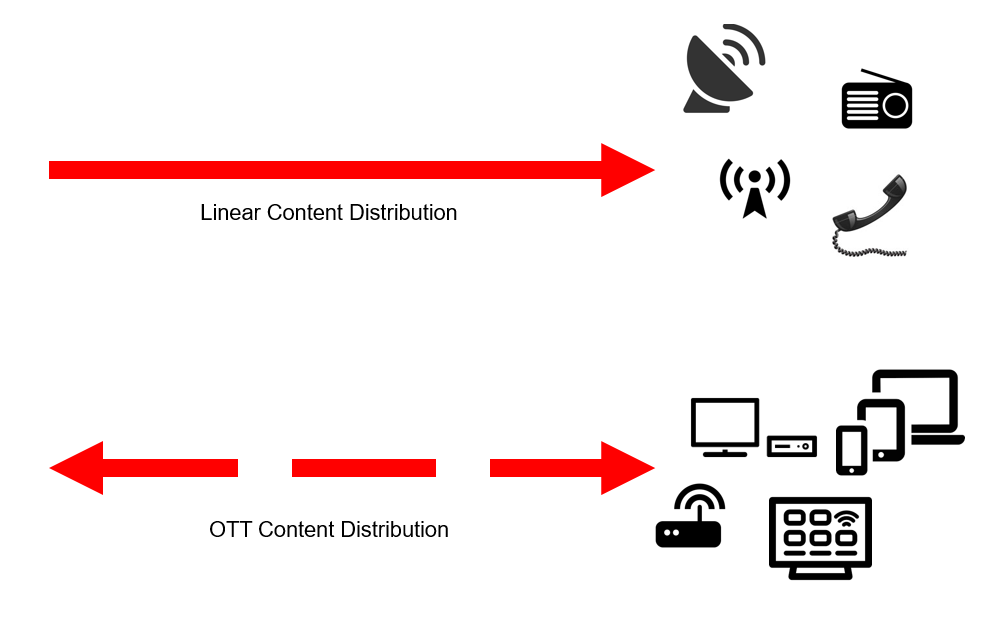 OTT VS LINEAR DISTRIBUTION