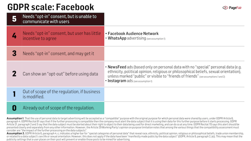 GDPR- Facebook Model credit PageFair- Guggiola