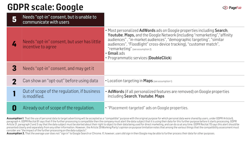 GDPR-Google Model credit PageFair- Guggiola