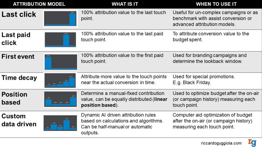 Understanding Attribution Models – Riccardo Guggiola